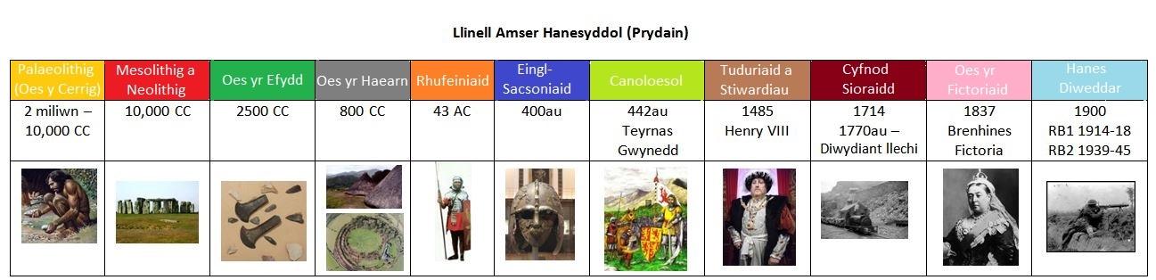 Llinell Amser Hanesyddol
